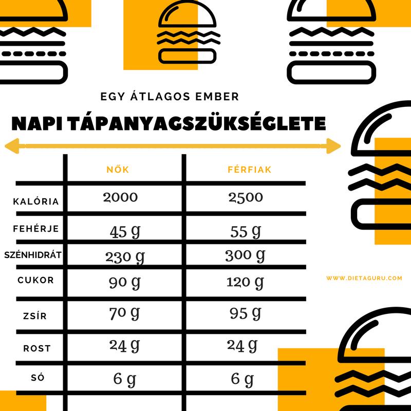 példa kiegyensúlyozott étrendre 2500 kcal
