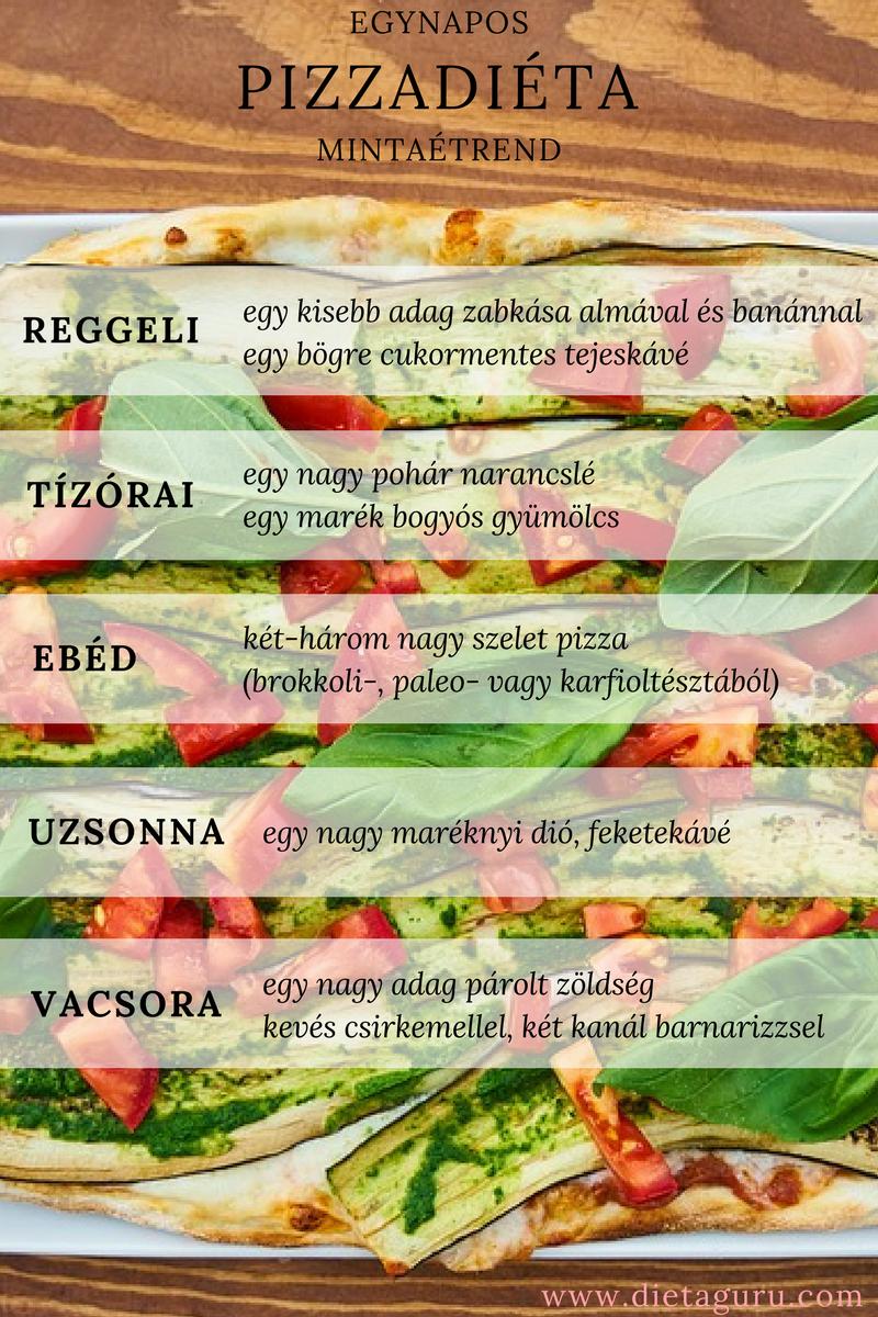 pizzadiéta_mintaétrend.png